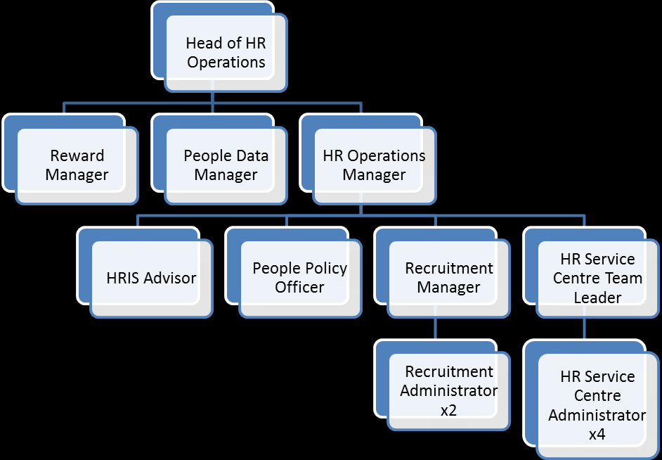 Job description HR Operations Manager Main purpose of job The HR Operations Manager is responsible for the effective operational management and delivery of the HR Service Centre, recruitment, people