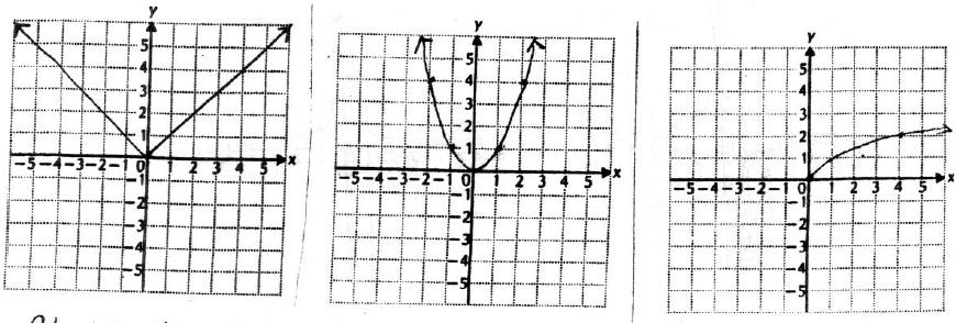 P a g e 5 Graphs of Basic Functions G Absolute Value Function
