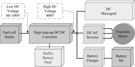 Voltage Gain Enhancement of Step-Up Dc/Dc Converter by Switched-Capacitor and Coupled Inductor Techniques for Distributed Generation Shiva Kumar M.