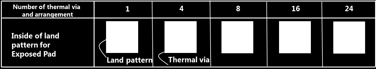 Heat resistanceθja ( /W) Package Mounting Guide Figure 3.4 shows a simulation result of heat resistance simulation for the thermal via arrangement and number of thermal vias. Figure 3.5 shows images of relationship between the number of thermal via and arrangement.