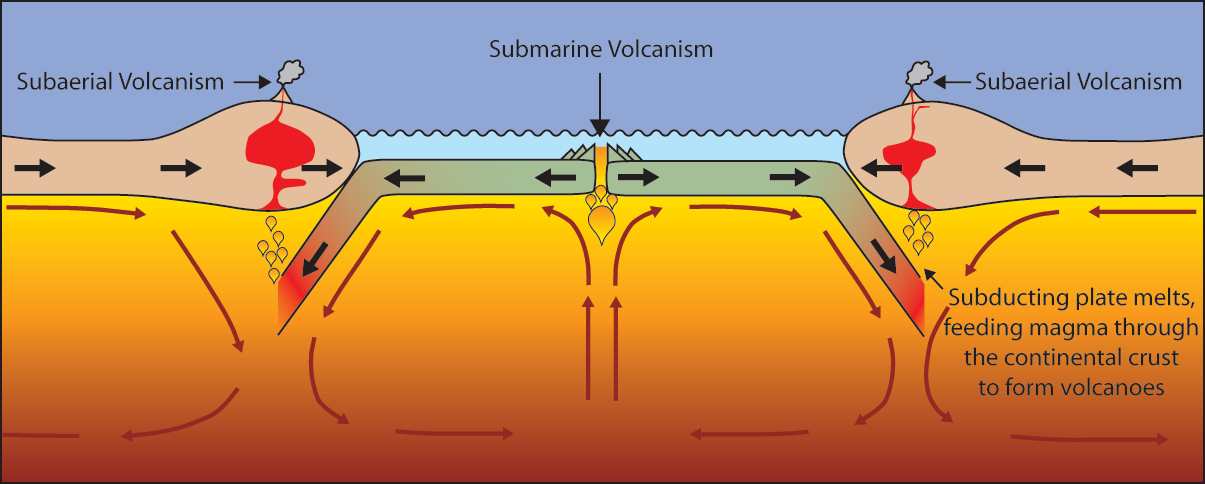Volcanoes are formed by: -
