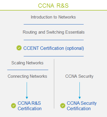 DRAFT CCNA Routing and Switching (version 6.