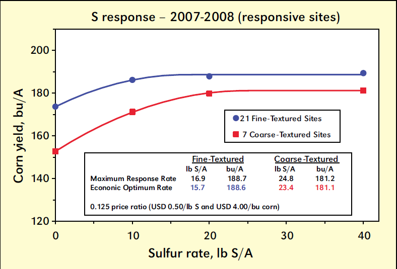 Corn grain yield response to S application