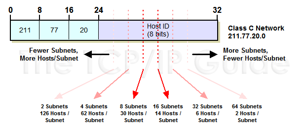 Subnet Masking When network administrators create subnets They borrow bits from the original host field to make a set of subnetworks The number of borrowed bits determines how many