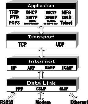 Levels of Data Structures At the Application Level, Stream or Message At the Transport
