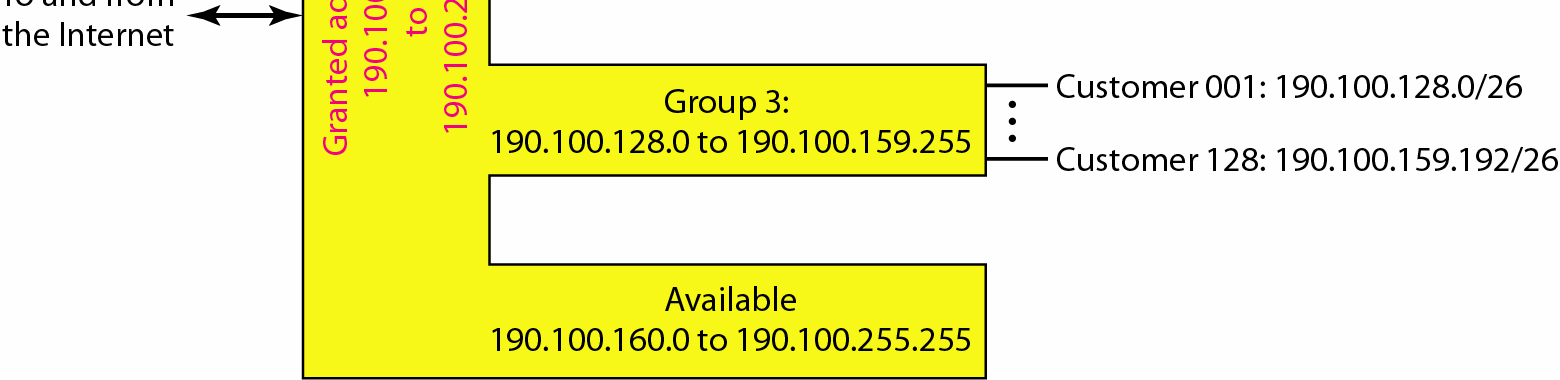 Example 19.10 (continued) Group 3 For this group, each customer needs 64 addresses. This means that 6 (log 2 64) bits are needed to each host. The prefix length is then 32 6 = 26.