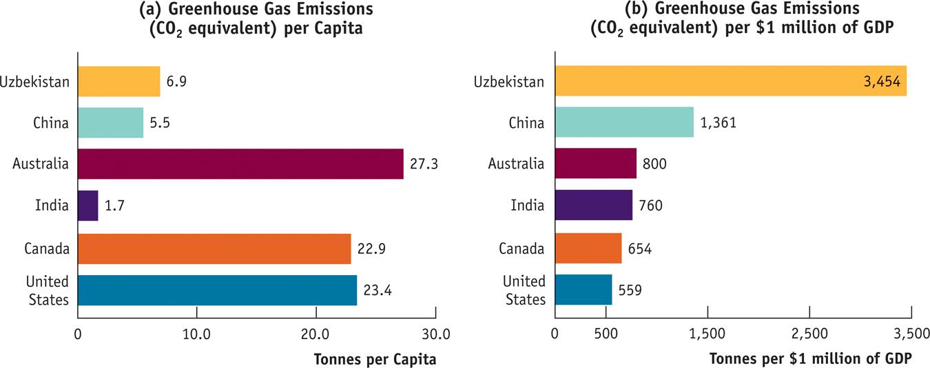 GLOBAL COMPARISON Economic Growth and Greenhouse Gases in Six Countries A more meaningful way to compare pollution across countries is to measure emissions per $1 million of a country s GDP, as shown