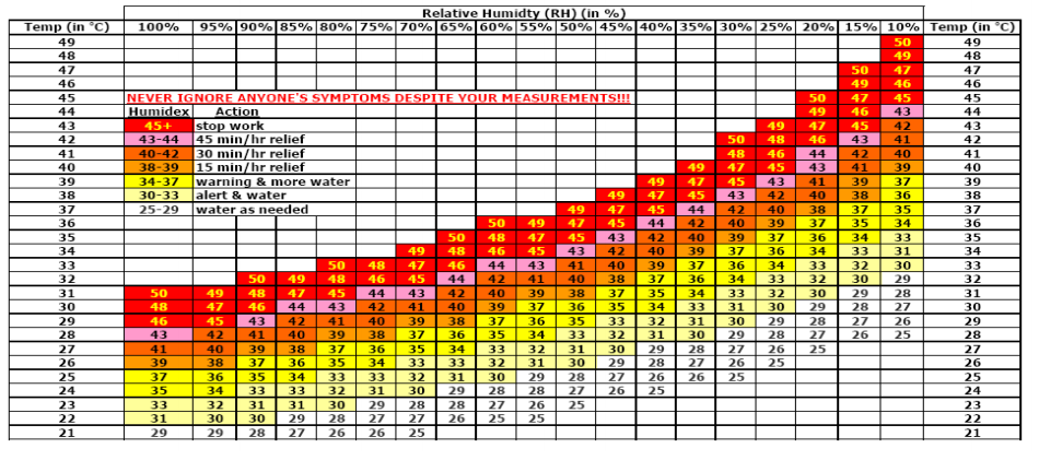 Appendix A Below, is a table from the Occupational Health and Safety indicating air temperature on the Y-axis and relative humidity on the X-axis.
