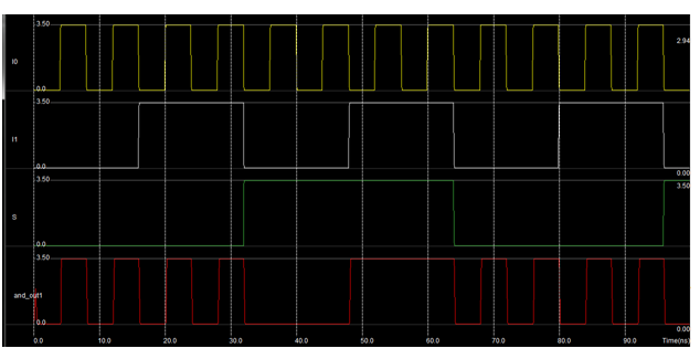 Custom Design 35nm 359.1µm 2 0.142mW Fig.3.4 Full Custom Design of 2 to 1 Multiplexer Fig.3.5 shows the simulation waveform of 2 to 1 multiplexer circuit.