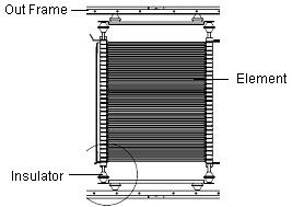The electric braking resistor of a roof-type regenerative braking system consists of elements, an out frame to separate the resistor from the outside, and insulators to insulate the elements from the