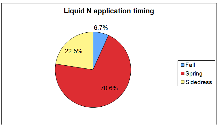 Figure 10. Application timing for urea used as the major source of N applied to corn in 2009 by surveyed farmers reporting on an average field. Figure 11.