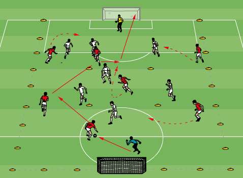 Small-Sided-Game: 8v8 Game Passing & Support Theme #1. 20-30 minutes Playing field of 70x44m. Off-side lines in effect at the start of each final third. Accurate passes with good ball speed.