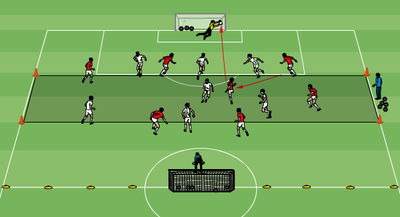 Small-Sided-Game: 8v8 Game Distance Shooting Theme 20-30 minutes Playing area is half a field with a central shooting zone, 16m from each goal line. Off-side in effect.