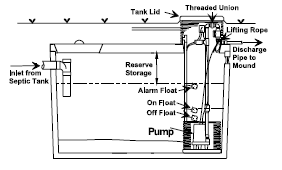 The Pump Chamber The pump chamber is a concrete, fiberglass or polyethylene container that collects the septic tank effluent.