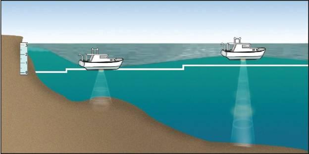Depth Reduction to Chart Datum Knowing exact sea depths in the Littoral Zone is critical to the safety of navigation for commercial and military vessels.