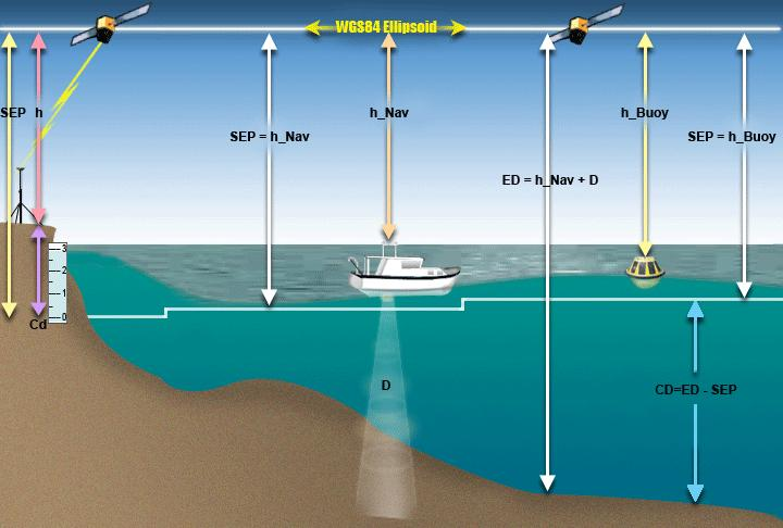 NAVOCEANO Requirements: Improve the system by using a portable and flexible GPS equipped buoy based solution.