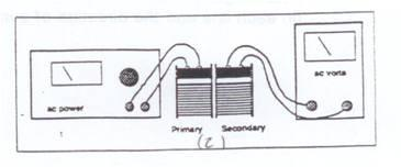 It has N 1 turns of wire connected to an AC voltage of amplitude V 1. This AC voltage creates an alternating current. The alternating current creates a changing magnetic field.