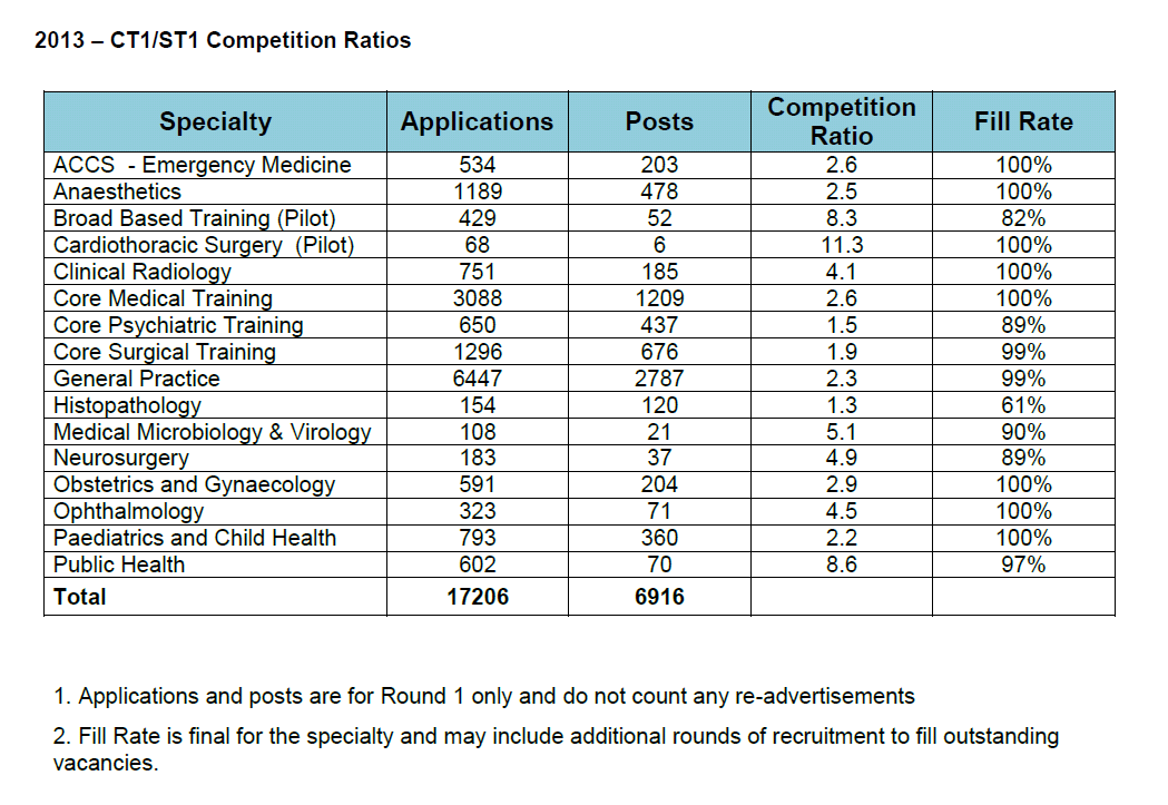likely group to secure appointment at CT1/ST1. In 2013, with five exceptions, the fill-rates at CT1/ST1 were greater than or equal to 99 as shown in Table 14. Table 14 2013 fill rates at CT1/ST1 42.