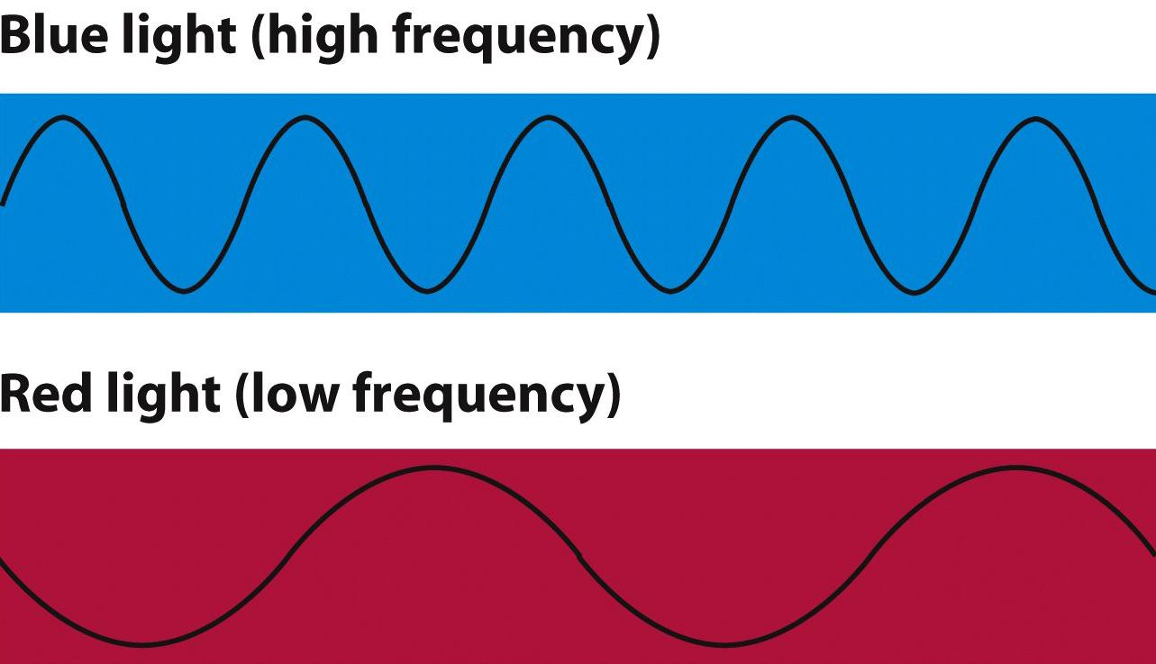 The Doppler Effect Light waves behave like sound waves. Visible light is electromagnetic radiation and has a frequency and wavelength. Visible wavelengths range from 400 to 700 nanometers.