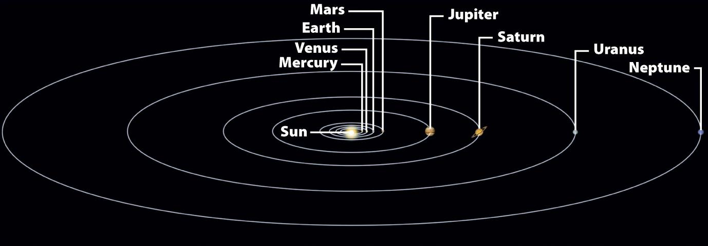 Solar System Formation The Nebular Theory of Solar System Formation is