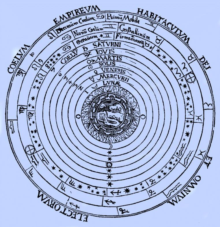 An Evolving Image of Earth The ancients thought the Universe was geocentric. Heavenly bodies circle around a motionless central Earth. Proven by Ptolemy (100-170 C.E.), the idea was still wrong.