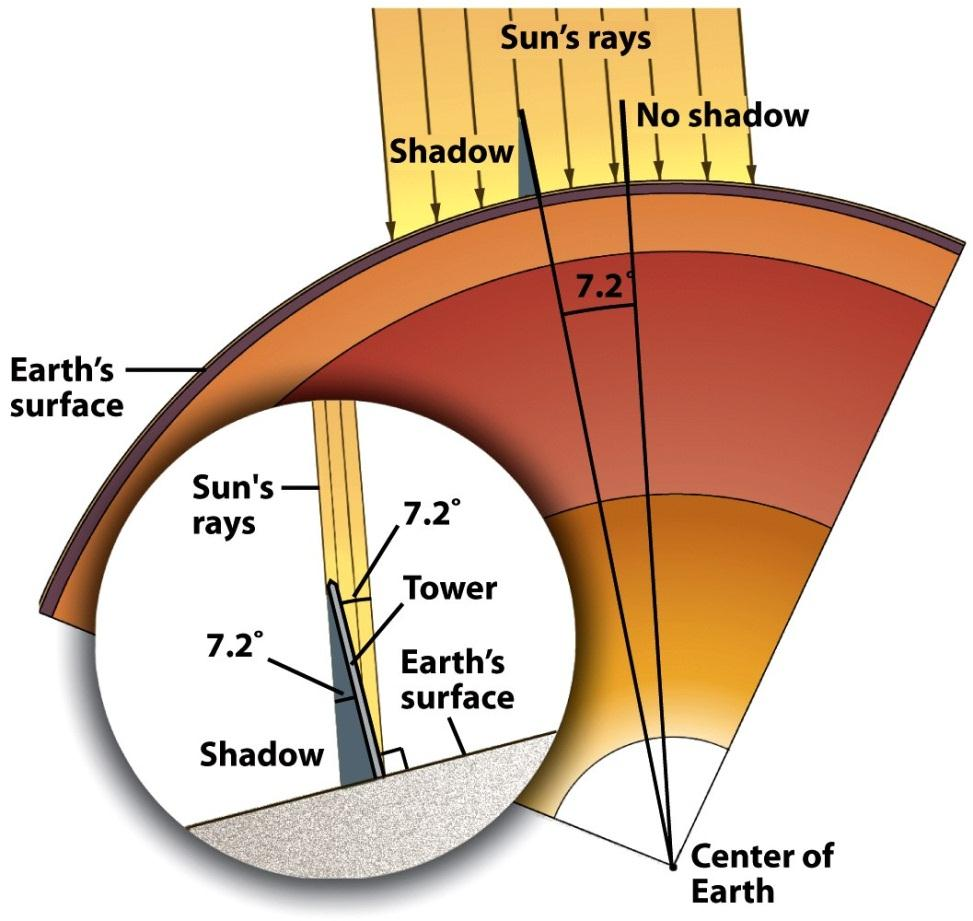 Earth s Circumference Eratosthenes calculated ~25,000 miles in ~ 200 B.C. He measured shadows in deep wells 800 km apart.