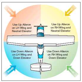 Attitude Flying Attitude + Power = Performance The desired attitude is obtained by using the outside horizon as a reference in relation to the cowling, dash, or instrument panel of the airplane.