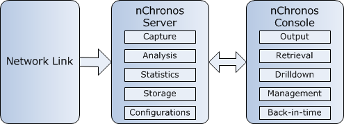 One nchronos Console can access multiple nchronos Servers, simultaneously. Architecture Colasoft nchronos Consoles communicate with nchronos Servers using C/S (Client/Server) technology.