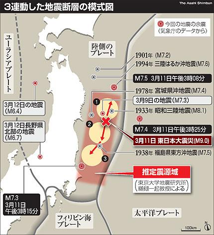 1 Analysis Report: Tsunami Division The Tohoku Earthquake & East Japan Tsunami 11 th,march 2011 Report Contents: Background & Facts: Japan Tsunami, March 2011 History of the East Japan Tsunami: 869