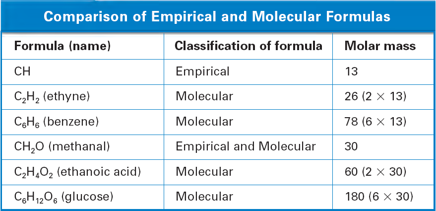 Empirical Formula Worksheet Katinabags – Molecular Formula Worksheet