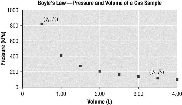 56. The following graph shows the results of an investigation in which the volume of a gas is changed to observe the resulting change in pressure of the gas (if any).