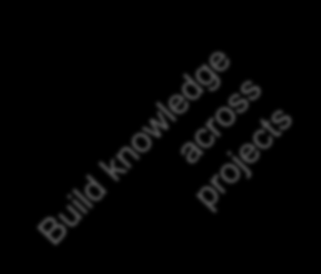 Building Knowledge There are two value streams: creating knowledge and creating products Knowledge sheets Knowledge sheets Knowledge sheets Trade off curves Knowledge
