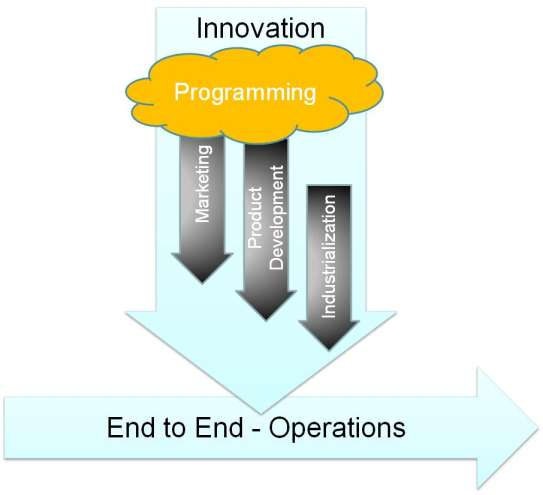 From Lean Development to Lean Innovation Lean Innovation has the ambition to