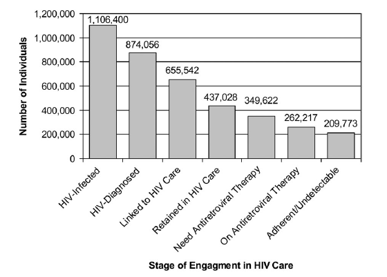 Engagement in HIV care and Treatment in the US ~20% of those infected don t know it ~25% do not link to care within 6-12