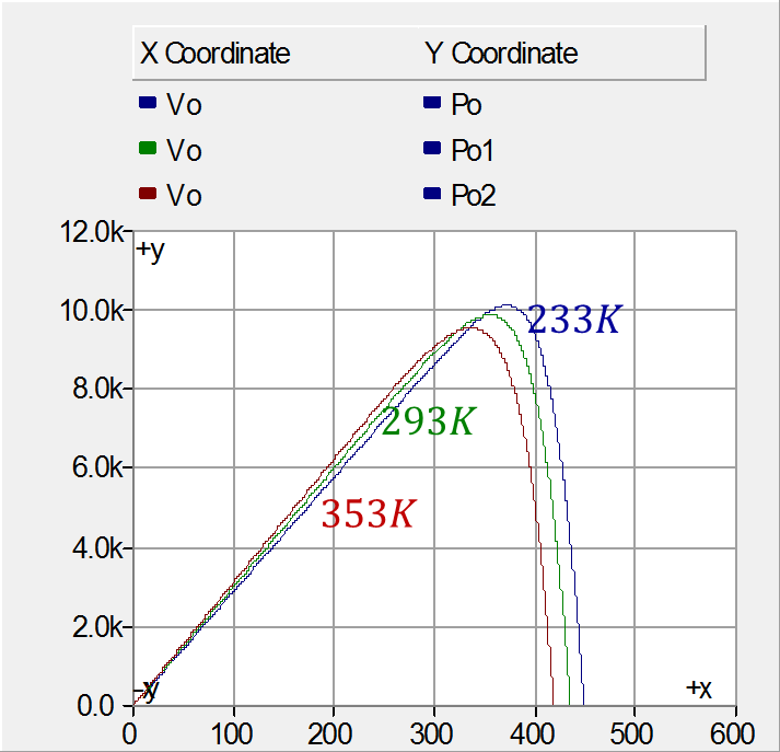 2.3 PV Array Output Results For a single PV cell, the output characteristic of current-voltage curve and powervoltage curve are presented separately as follows.