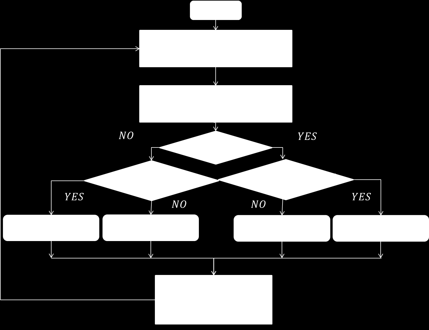 The flowchart of P&O algorithm is shown as below: Figure.3.