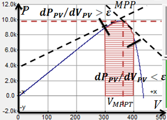 Figure. 3.7(a) Output I-V curve for analysis of MPPT when Output P-V curve for analysis of MPPT when. Fig. 3.7(b) As the operating point moves close enough to the maximum power point, the previous detection method would be problematic.