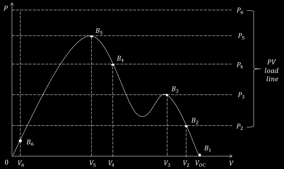 original point with the calculated maximum power point. When partial shading occurs, the voltage-current curve changes to the curve with shading which was shown in figure 4.7.