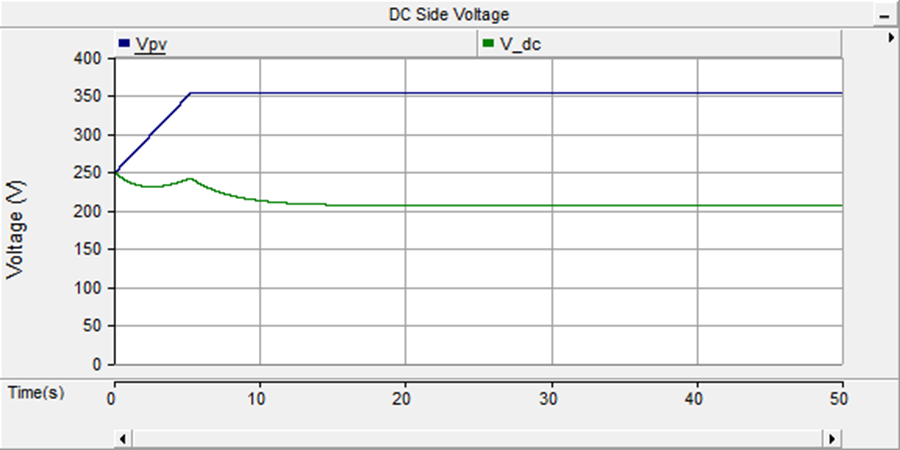 variation. Before 5s, it shows the tracking process of PV array s maximum power point from a lower operating voltage which is randomly set in PSCAD before simulation. Fig. 5.7 DC side Voltage under constant environmental condition As it is shown in figure 5.