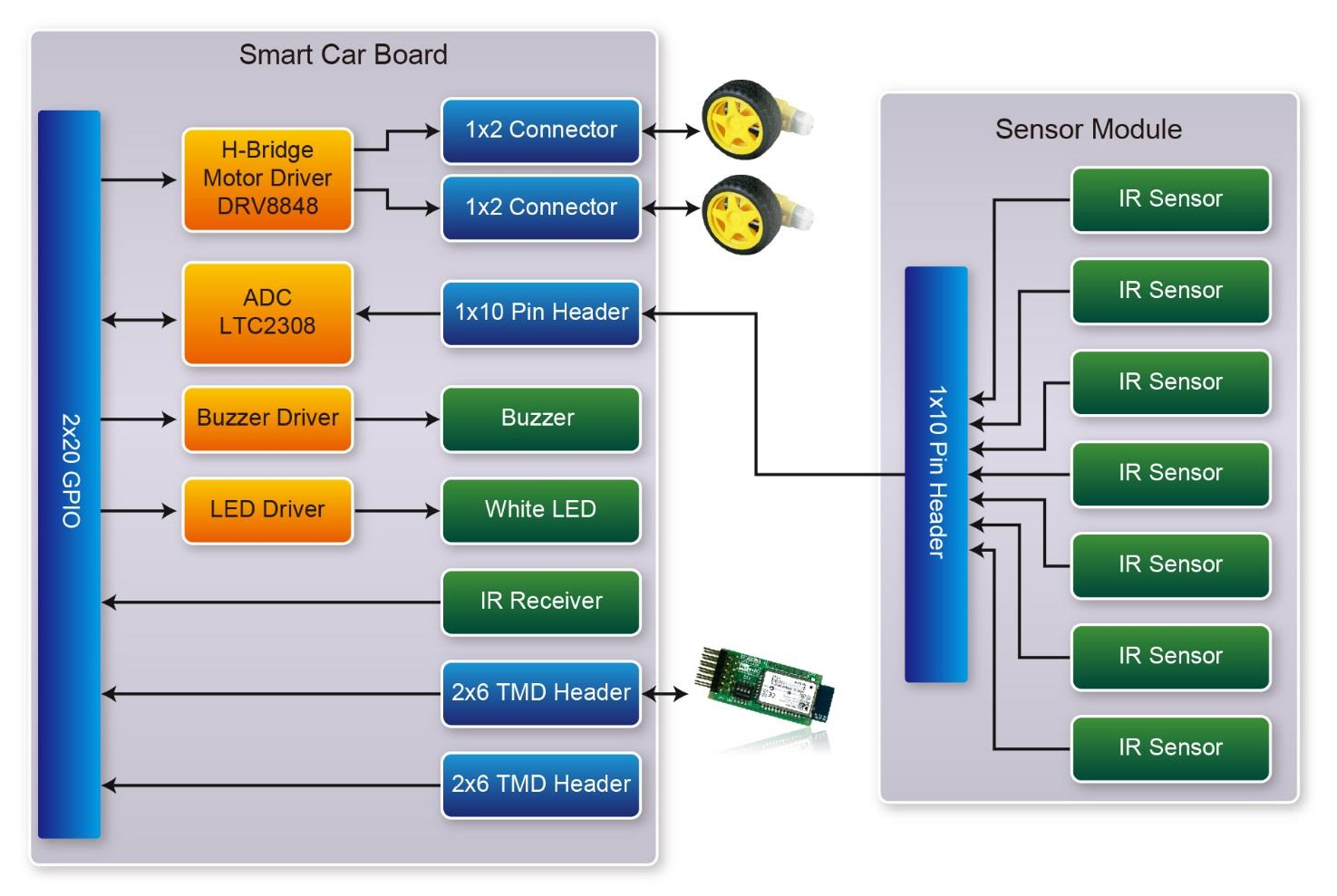 3.3 SCD(Smart Car Daughter) Card Smart Car Daughter was developed for the two wheels of the car, the infrared sensing, and motor drive control board.