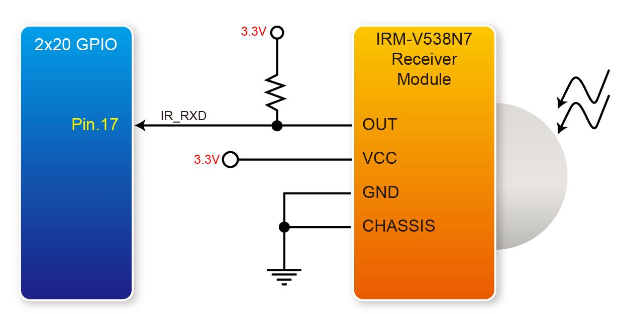 3.3.5 IR Receiver The SCD provides an infrared remote-control receiver Module (model: IRM-V538N7/TR1), whose datasheet is offered in the directory \Datasheet\IR_Receiver on the SCD System CD.
