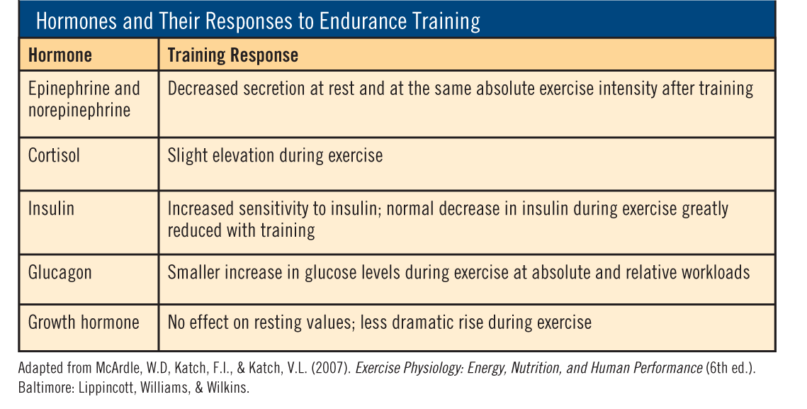 Resistance-training adaptations result in increases in growth