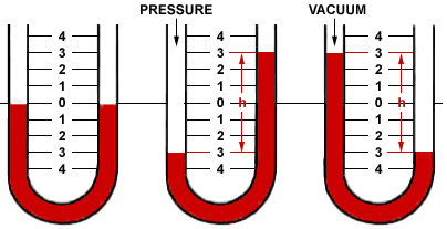41 Measurement of Pressure U-Tube Manometer Figure 1. The liquid is at the same height in each leg and pressure is equal at both ends Figure 2.