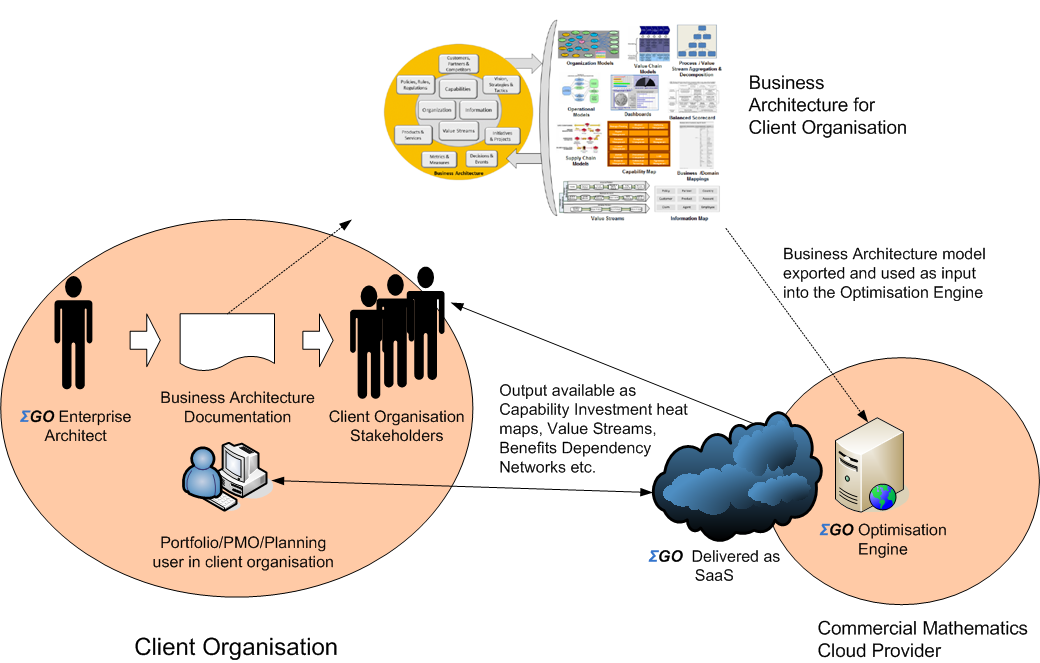 Consulting The ΣGO solution utilises the following as elements into the business architecture consulting: The existing set of defined projects and attributes associated with these projects such as