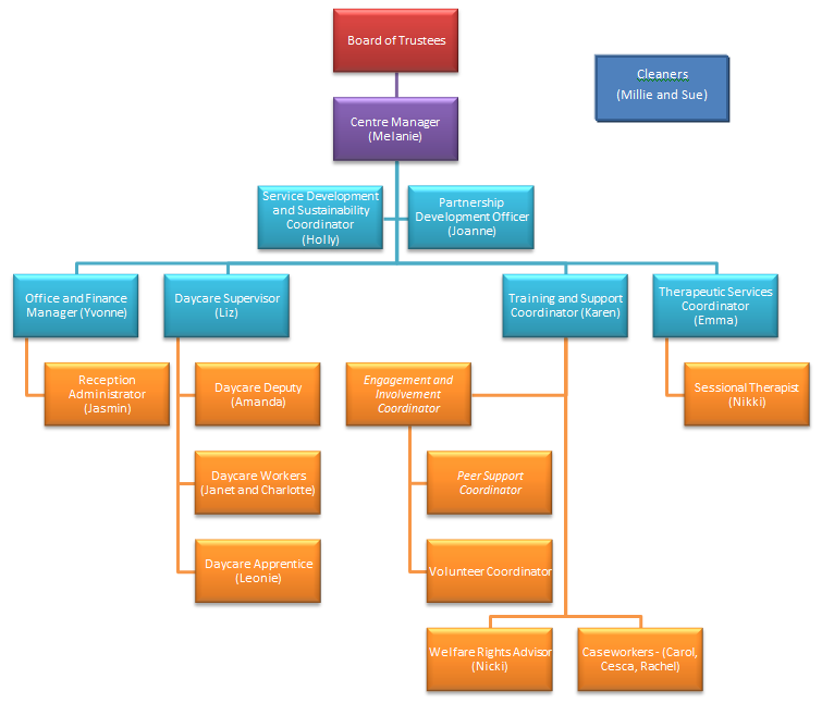 Appendix 3 Staff structure at December 2015