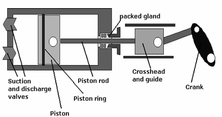 Reciprocating Type Fig.: Piston Pump A reciprocating pump consists of a cylinder with a reciprocating plunger in it. The suction and discharge valves are mounted in the head of the cylinder.