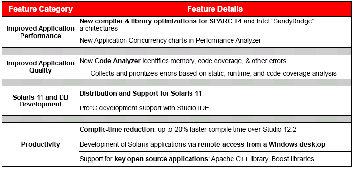 Oracle Solaris Studio