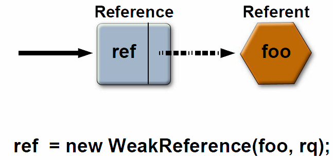 Reference objects» mortem hooks» are more flexible than finalization» reference types (ordered from strongest one): {strong reference} soft reference weak reference phantom references» can enqueue
