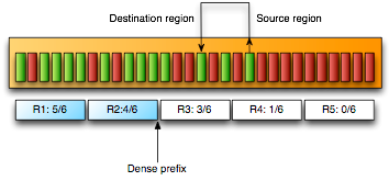 Parallel major compacting collector» summary phase (implemented in serial): identify density of regions (due to previous compactions, older objects should be on the left, younger to right side) find