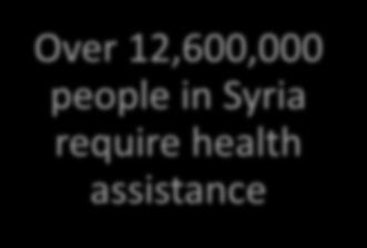 Serious dimensions of the disaster 8.7 million are food insecure Over 12,600,000 people in Syria require health assistance 13.